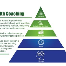Coaching facilitates the behavior change and lifestyle modification process. A Health Coach combines the science of fitness and weight management with the art of coaching. There are many facets to health coaching including nutrition education, personal training, time management, and psychology. Changing one's lifestyle is a complicated and difficult journey. Together, we will create a strategic, powerful plan based on your core values and goals. You will gain clarity through a regular process including motivation, interaction, problem solving, and accountability. You are always in control of setting your own goals, but I will push you, challenge you, and support you to help you reach your goals faster than you could on your own. Developing the total person, body, mind, and spirit, is critical to your overall success and happiness.